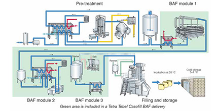 Processing Equipment Liquid Filled Cheese Web Index Page