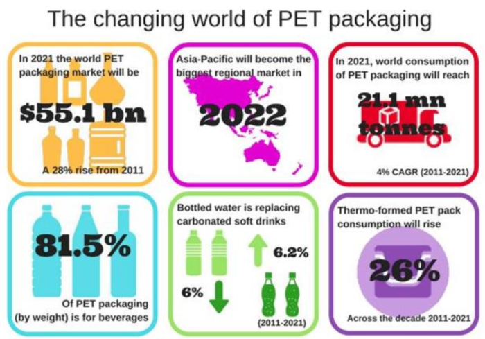Six trends transforming the PET packaging market