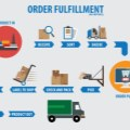 What Impact is E-Commerce Having on Packaging?