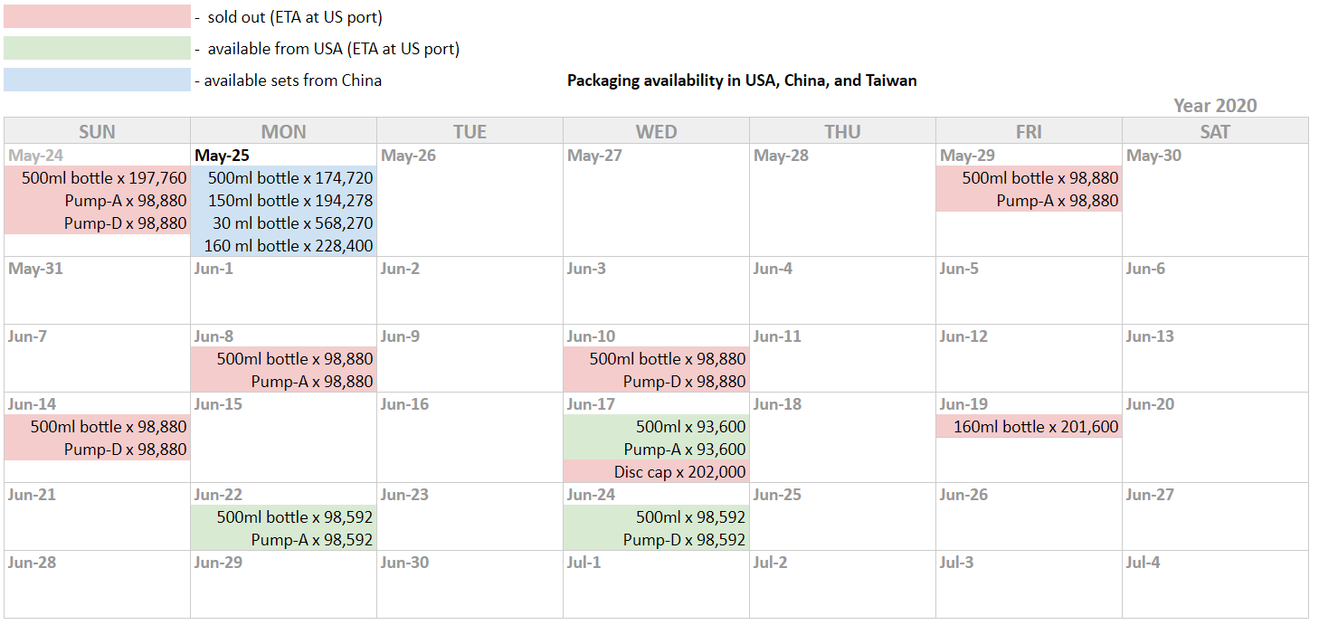 Packaging stock availability calendar