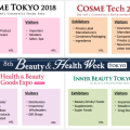 8th Beauty & Health Week Tokyo is coming to town!