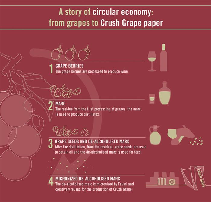 Crush Grape, the ecological paper with grape residue