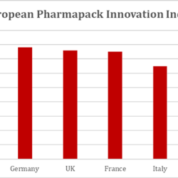 Switzerland overtakes Germany as Europe's biggest drug delivery innovator, with the UK and France close behind